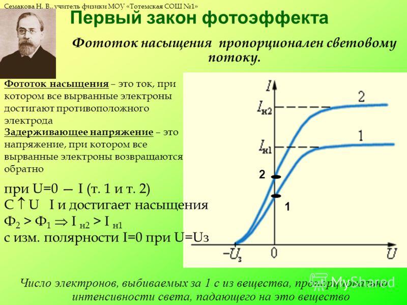 Семакова Н. В., учитель физики МОУ «Тотемская СОШ 1» Первый закон фотоэффекта Число электронов, выбиваемых за 1 с из вещества, пропорционально интенсивности света, падающего на это вещество Фототок насыщения – это ток, при котором все вырванные элект