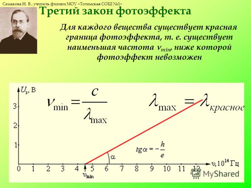 Семакова Н. В., учитель физики МОУ «Тотемская СОШ 1» Третий закон фотоэффекта Для каждого вещества существует красная граница фотоэффекта, т. е. существует наименьшая частота min, ниже которой фотоэффект невозможен