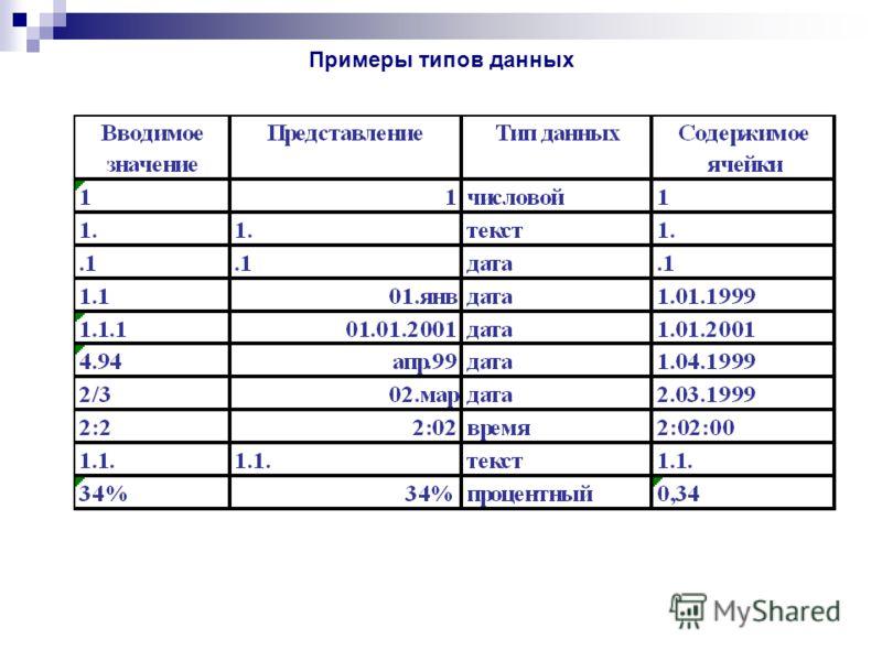 Примеры типов данных
