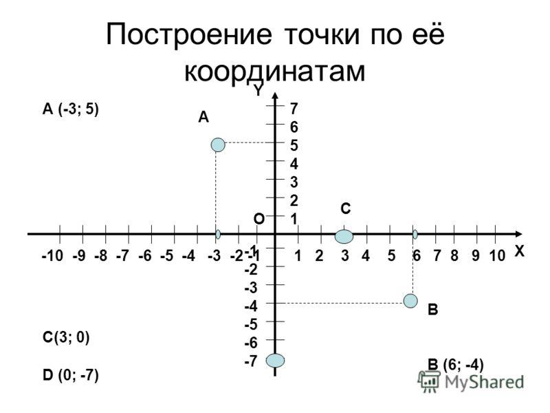 Построение точки по её координатам Х Y O 1 2 3 4 5 6 7 8 9 10 -10 -9 -8 -7 -6 -5 -4 -3 -2 -1 76543217654321 -2 -3 -4 -5 -6 -7 А (-3; 5) А В (6; -4) В С(3; 0) С D (0; -7)