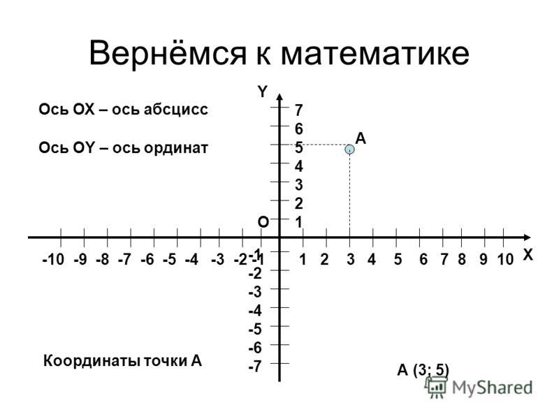 Вернёмся к математике Х Y O 1 2 3 4 5 6 7 8 9 10 -10 -9 -8 -7 -6 -5 -4 -3 -2 -1 76543217654321 -2 -3 -4 -5 -6 -7 А А (3; 5) Ось ОХ – ось абсцисс Ось ОY – ось ординат Координаты точки А