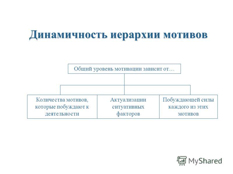 Динамичность иерархии мотивов Общий уровень мотивации зависит от… Количества мотивов, которые побуждают к деятельности Актуализации ситуативных факторов Побуждающей силы каждого из этих мотивов