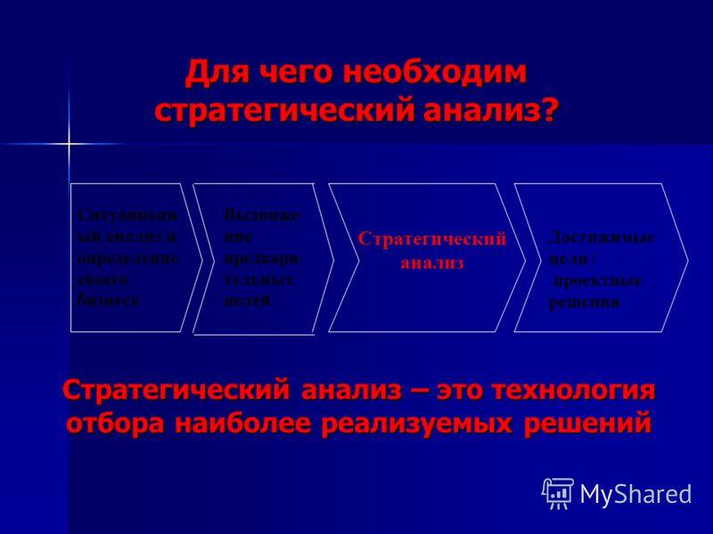 Для чего необходим стратегический анализ? Ситуационн ый анализ и определение своего бизнеса Выдвиже- ние предвари- тельных целей Стратегический анализ Достижимые цели / проектные решения Стратегический анализ – это технология отбора наиболее реализуе