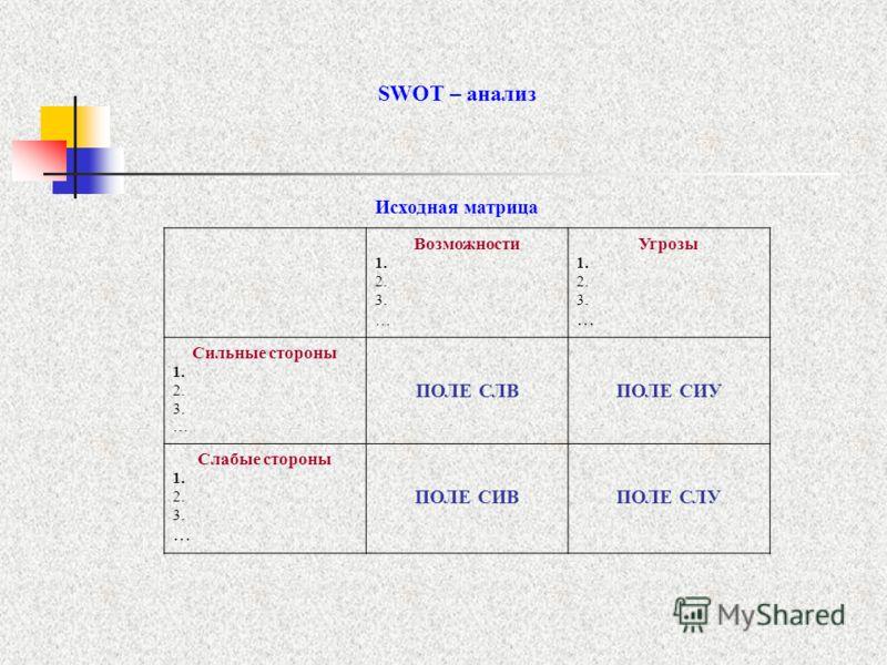 SWOT – анализ Исходная матрица Возможности 1. 2. 3. … Угрозы 1. 2. 3. … Сильные стороны 1. 2. 3. … ПОЛЕ СЛВПОЛЕ СИУ Слабые стороны 1. 2. 3. … ПОЛЕ СИВПОЛЕ СЛУ