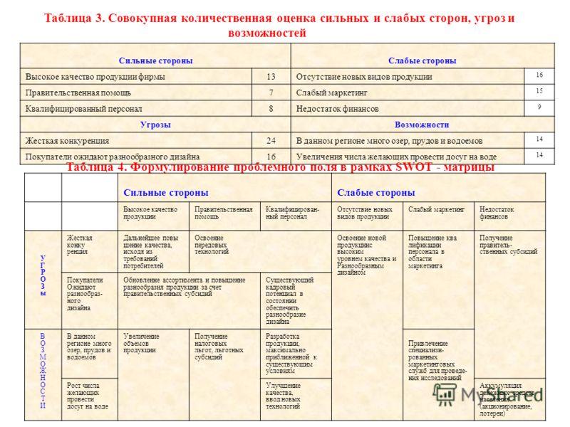 Таблица 3. Совокупная количественная оценка сильных и слабых сторон, угроз и возможностей Сильные стороныСлабые стороны Высокое качество продукции фирмы13Отсутствие новых видов продукции 16 Правительственная помощь7Слабый маркетинг 15 Квалифицированн