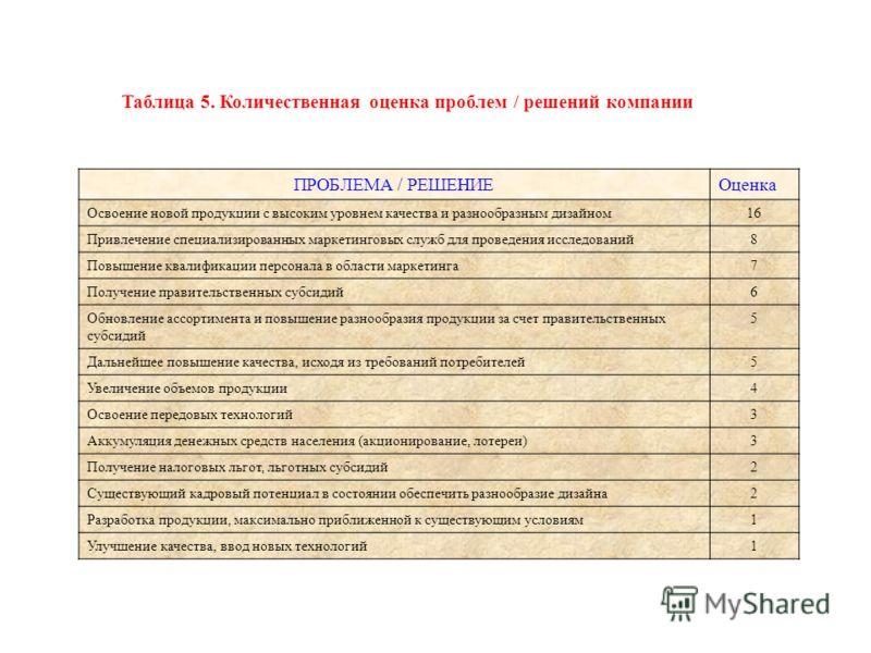 Таблица 5. Количественная оценка проблем / решений компании ПРОБЛЕМА / РЕШЕНИЕОценка Освоение новой продукции с высоким уровнем качества и разнообразным дизайном16 Привлечение специализированных маркетинговых служб для проведения исследований8 Повыше