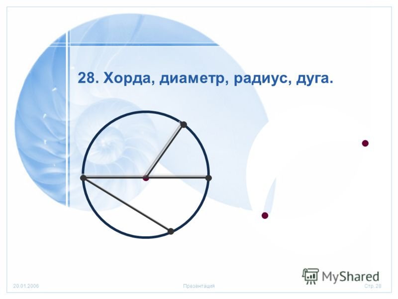 Стр. 2820.01.2006Презентация 28. Хорда, диаметр, радиус, дуга.
