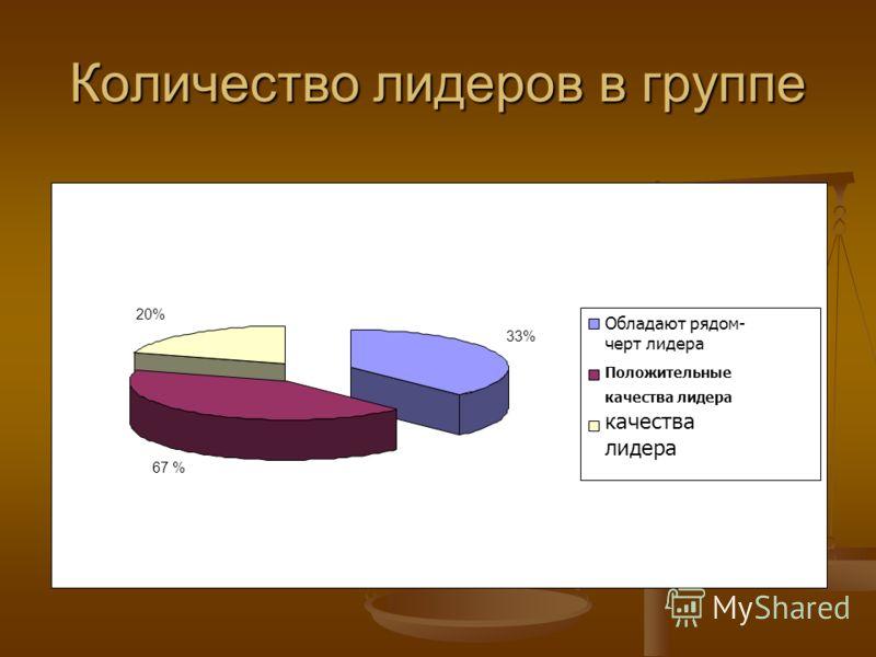 Количество лидеров в группе 33%33% 67 % 20% Обладают рядом- черт лидера Положительные качества лидера качества лидера