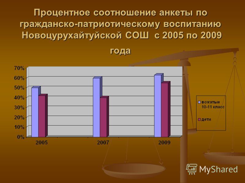 Процентное соотношение анкеты по гражданско-патриотическому воспитанию Новоцурухайтуйской СОШ с 2005 по 2009 года