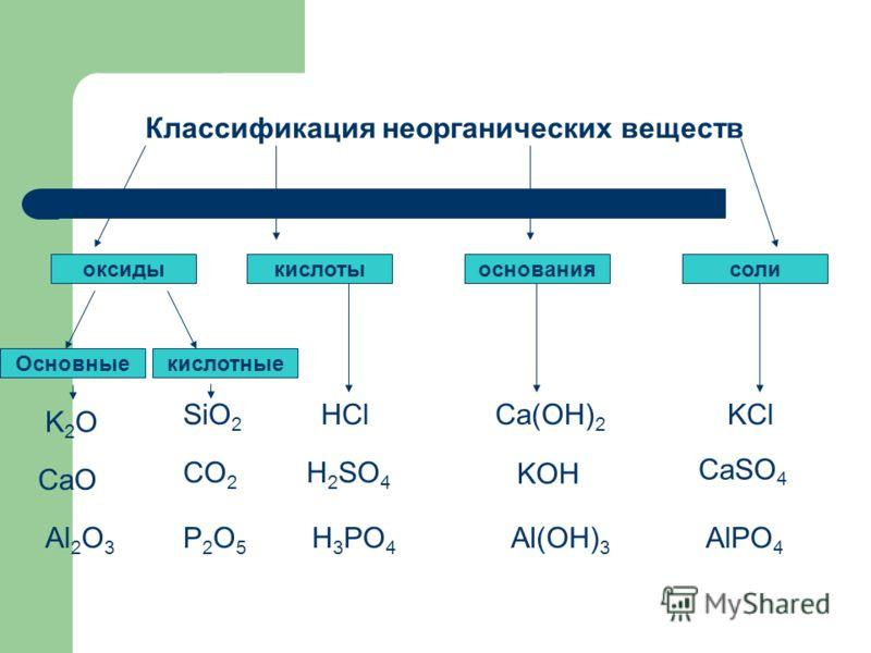 Классификация неорганических веществ кислотыоснованиясолиоксиды Основныекислотные K2OK2O CaO Al 2 O 3 SiO 2 CO 2 P2O5P2O5 HCl H 2 SO 4 H 3 PO 4 Ca(OH) 2 Al(OH) 3 KOH KCl CaSO 4 AlPO 4