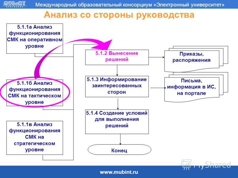 www.mubint.ru Международный образовательный консорциум «Электронный университет» Анализ со стороны руководства 5.1.2 Вынесение решений 5.1.3 Информирование заинтересованных сторон 5.1.4 Создание условий для выполнения решений Приказы, распоряжения Пи