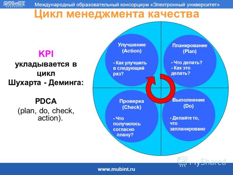 www.mubint.ru Международный образовательный консорциум «Электронный университет» Цикл менеджмента качества KPI укладывается в цикл Шухарта - Деминга: PDCA (plan, do, check, action). Проверка (Check) - Что получилось согласно плану? Выполнение (Do) -