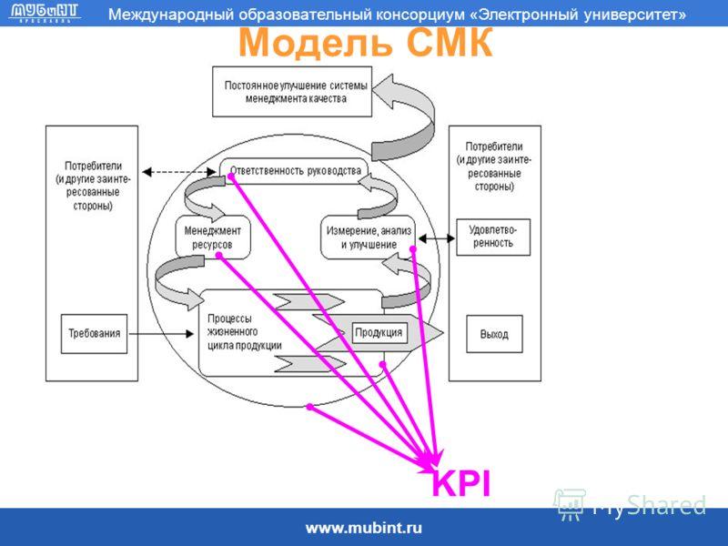 www.mubint.ru Международный образовательный консорциум «Электронный университет» Модель СМК KPI