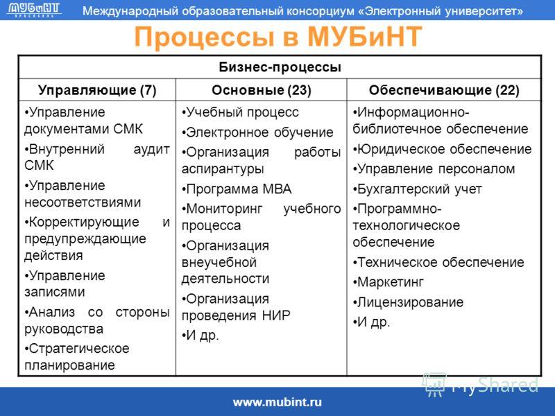 www.mubint.ru Международный образовательный консорциум «Электронный университет» Процессы в МУБиНТ Бизнес-процессы Управляющие (7)Основные (23)Обеспечивающие (22) Управление документами СМК Внутренний аудит СМК Управление несоответствиями Корректирую