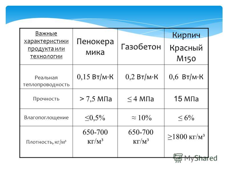 Важные характеристики продукта или технологии Пенокера мика Газобетон Кирпич Красный М150 Реальная теплопроводность 0,15 Вт/м·К 0,2 Вт/м·К 0,6 Вт/м·К Прочность > 7,5 МПа 4 МПа 15 МПа Влагопоглощение 0,5% 10% 6% Плотность, кг/м³ 650-700 кг/м³ 1800 кг/
