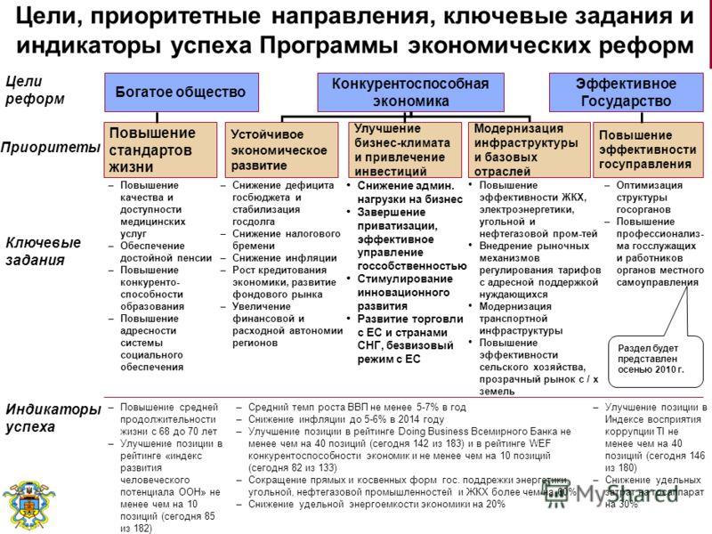 Программа экономических реформ на 2010-2014 годы