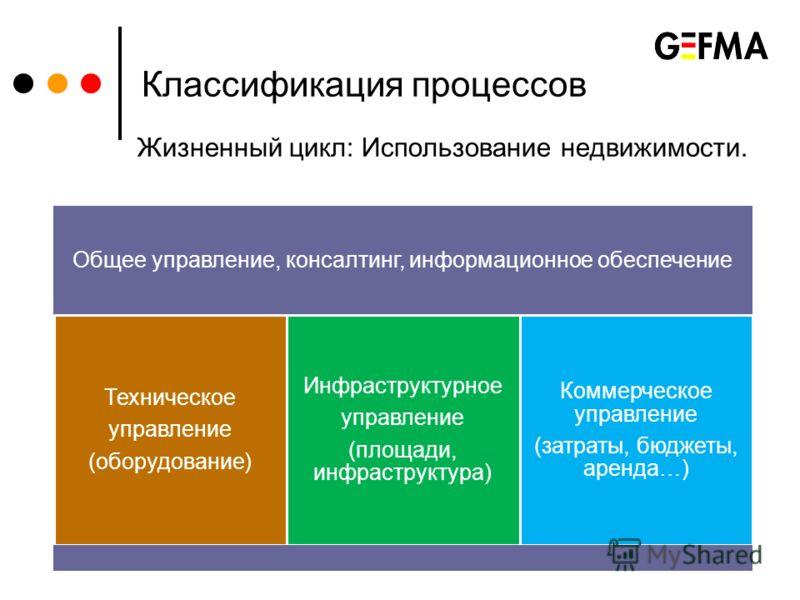 Классификация процессов Жизненный цикл: Использование недвижимости. Общее управление, консалтинг, информационное обеспечение Техническое управление (оборудование) Инфраструктурное управление (площади, инфраструктура) Коммерческое управление (затраты,