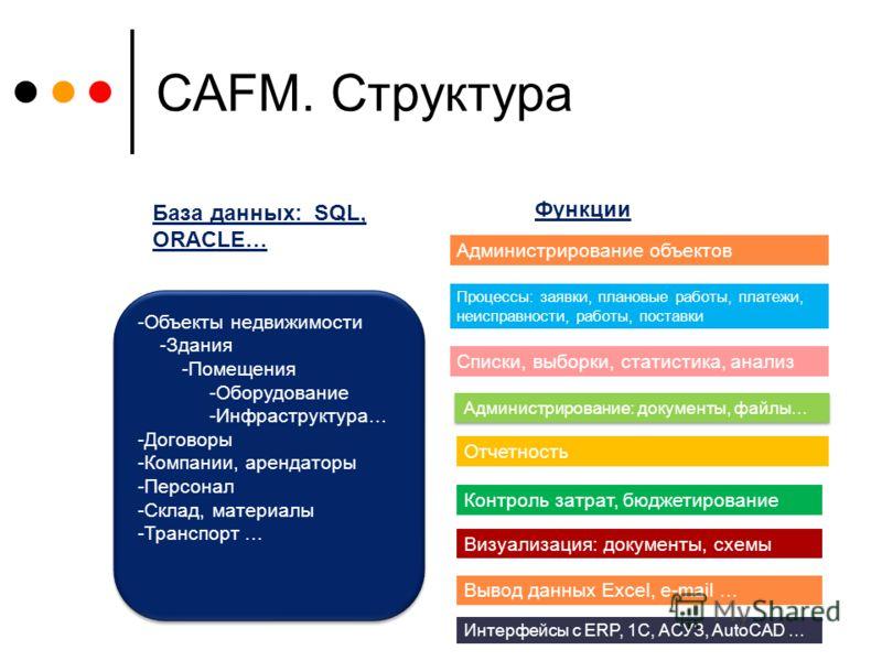 CAFM. Структура -Объекты недвижимости -Здания -Помещения -Оборудование -Инфраструктура… -Договоры -Компании, арендаторы -Персонал -Склад, материалы -Транспорт … -Объекты недвижимости -Здания -Помещения -Оборудование -Инфраструктура… -Договоры -Компан