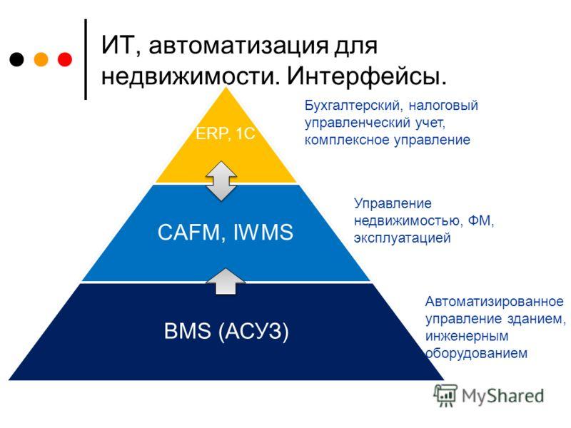 ИТ, автоматизация для недвижимости. Интерфейсы. ERP, 1C CAFM, IWMS BMS (АСУЗ) Бухгалтерский, налоговый управленческий учет, комплексное управление Управление недвижимостью, ФМ, эксплуатацией Автоматизированное управление зданием, инженерным оборудова