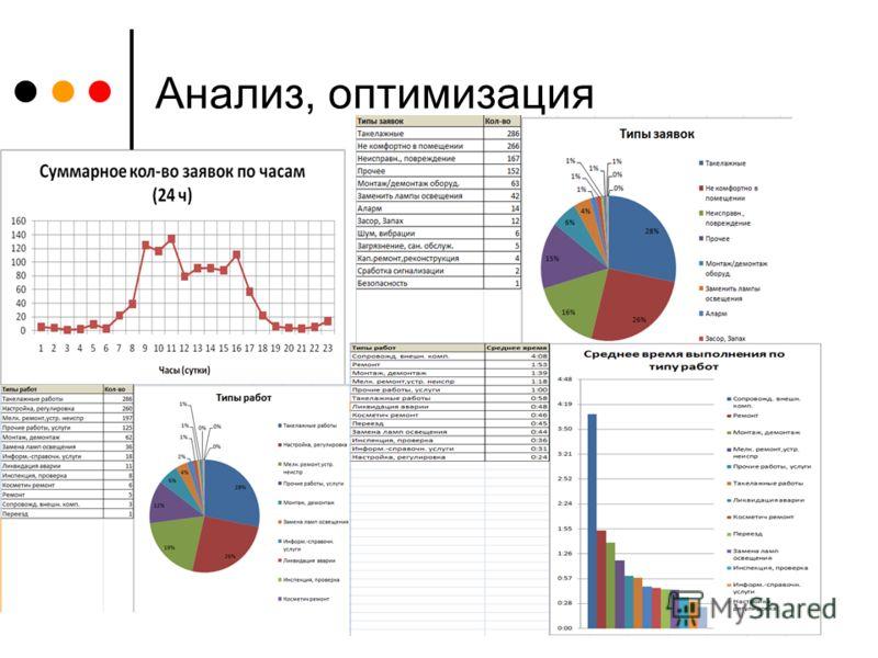 Анализ, оптимизация