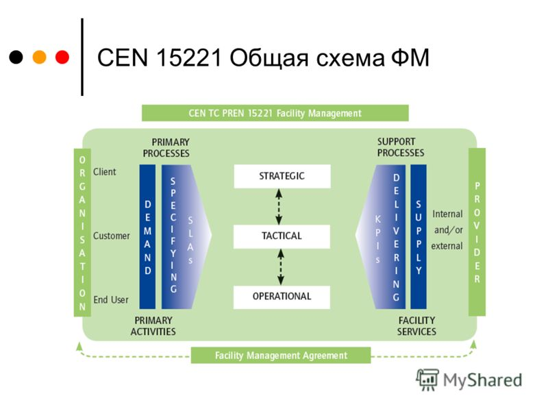 CEN 15221 Общая схема ФМ