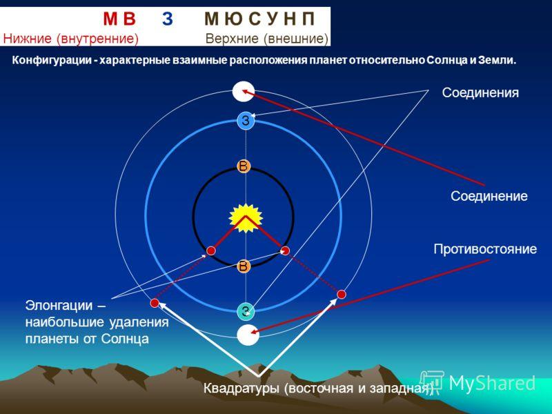 З В В З М В З М Ю С У Н П Нижние (внутренние) Верхние (внешние) Конфигурации - характерные взаимные расположения планет относительно Солнца и Земли. Соединения Элонгации – наибольшие удаления планеты от Солнца Соединение Противостояние Квадратуры (во