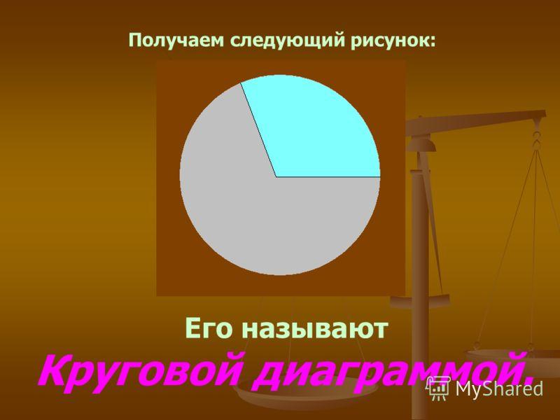 Получаем следующий рисунок: Его называют Круговой диаграммой.