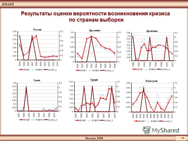 ЦМАКП Москва 2008 14 Результаты оценки вероятности возникновения кризиса по странам выборки