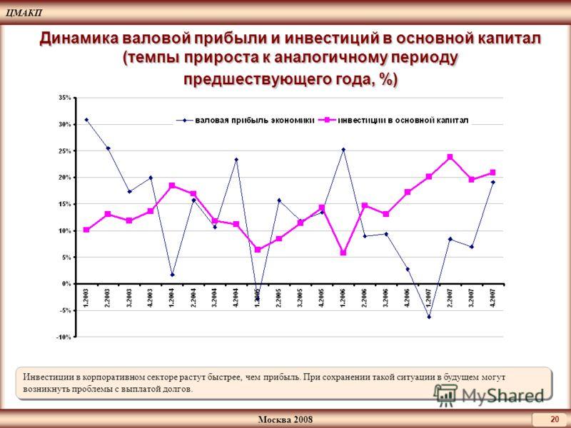 ЦМАКП Москва 2008 20 Динамика валовой прибыли и инвестиций в основной капитал (темпы прироста к аналогичному периоду предшествующего года, %) Инвестиции в корпоративном секторе растут быстрее, чем прибыль. При сохранении такой ситуации в будущем могу