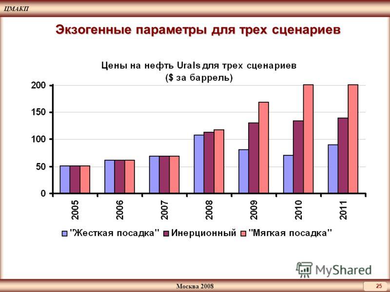 ЦМАКП Москва 2008 25 Экзогенные параметры для трех сценариев