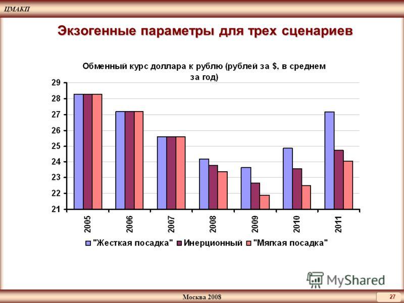 ЦМАКП Москва 2008 27 Экзогенные параметры для трех сценариев