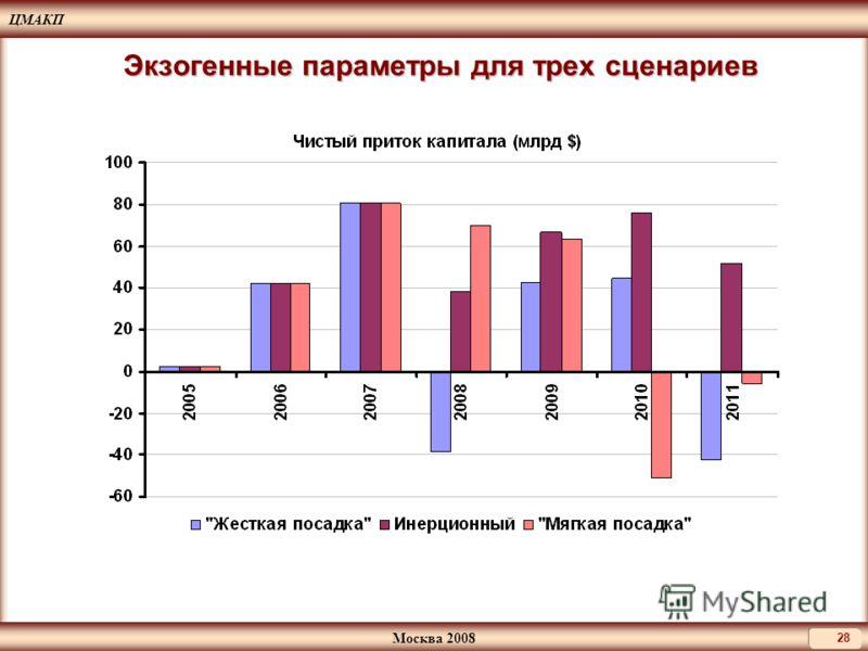 ЦМАКП Москва 2008 28 Экзогенные параметры для трех сценариев