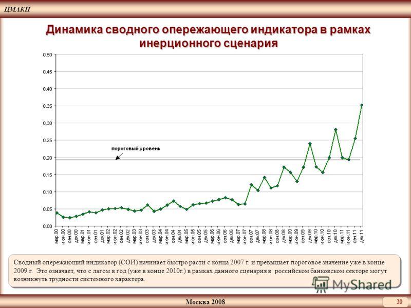 ЦМАКП Москва 2008 30 Динамика сводного опережающего индикатора в рамках инерционного сценария Сводный опережающий индикатор (СОИ) начинает быстро расти с конца 2007 г. и превышает пороговое значение уже в конце 2009 г. Это означает, что с лагом в год