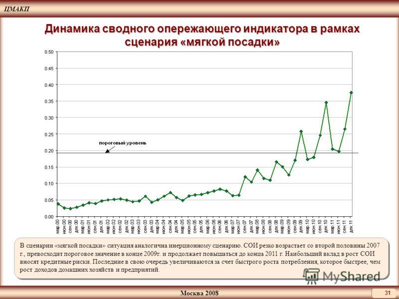 ЦМАКП Москва 2008 31 Динамика сводного опережающего индикатора в рамках сценария «мягкой посадки» В сценарии «мягкой посадки» ситуация аналогична инерционному сценарию. СОИ резко возрастает со второй половины 2007 г., превосходит пороговое значение в