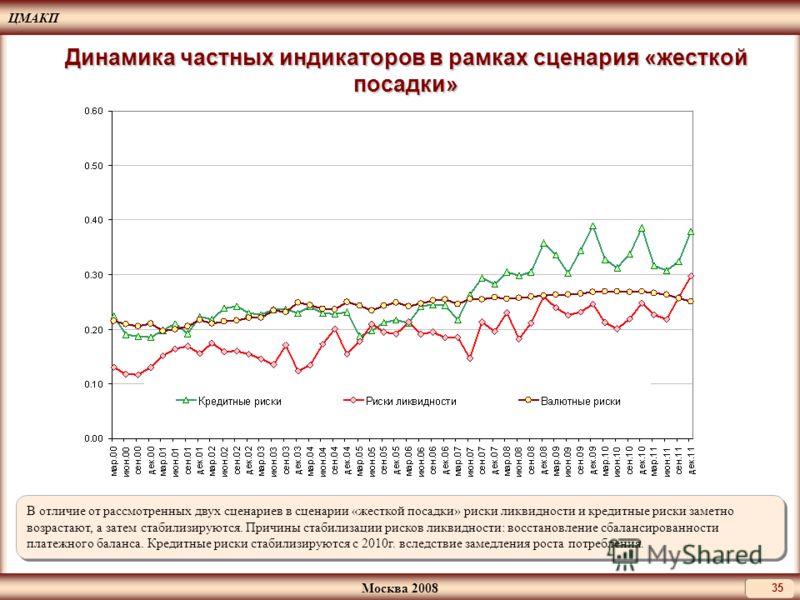 ЦМАКП Москва 2008 35 Динамика частных индикаторов в рамках сценария «жесткой посадки» В отличие от рассмотренных двух сценариев в сценарии «жесткой посадки» риски ликвидности и кредитные риски заметно возрастают, а затем стабилизируются. Причины стаб