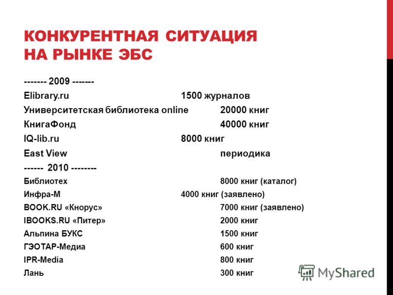 КОНКУРЕНТНАЯ СИТУАЦИЯ НА РЫНКЕ ЭБС ------- 2009 ------- Elibrary.ru 1500 журналов Университетская библиотека online20000 книг КнигаФонд 40000 книг IQ-lib.ru8000 книг East Viewпериодика ------ 2010 -------- Библиотех8000 книг (каталог) Инфра-М4000 кни