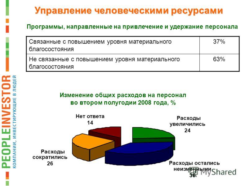 Связанные с повышением уровня материального благосостояния 37% Не связанные с повышением уровня материального благосостояния 63% Программы, направленные на привлечение и удержание персонала Управление человеческими ресурсами Изменение общих расходов