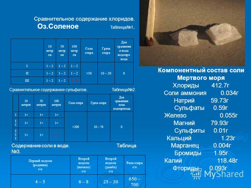 Сравнительное содержание хлоридов. Оз.Соленое Таблица1. 10 метр ов 50 метр ов 100 метр ов Соль озера Грязь озера Для сравнени я вода водопро вода I1 – 2 >5010 – 200 II1 – 2 III1 – 2 2 - 5 Сравнительное содержание сульфатов. Таблица2. 10 метров 50 мет