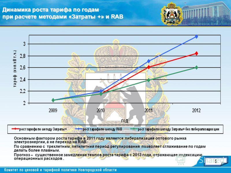 5 Основным фактором роста тарифа в 2011 году является либерализация оптового рынка электроэнергии, а не переход на RAB. По сравнению с трехлетним, пятилетний период регулирования позволяет сглаживание по годам делать более плавным. Прогноз – существе