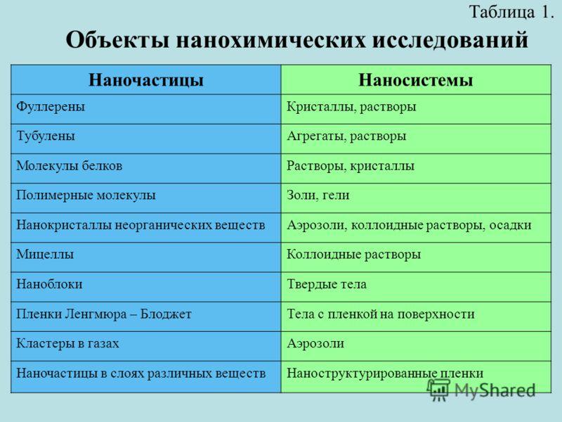 Таблица 1. Объекты нанохимических исследований НаночастицыНаносистемы ФуллереныКристаллы, растворы ТубуленыАгрегаты, растворы Молекулы белковРастворы, кристаллы Полимерные молекулыЗоли, гели Нанокристаллы неорганических веществАэрозоли, коллоидные ра