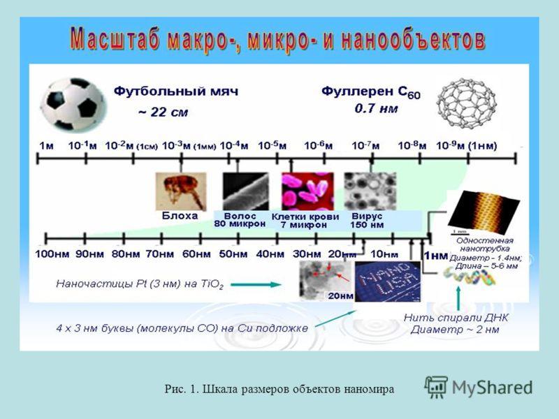Рис. 1. Шкала размеров объектов наномира