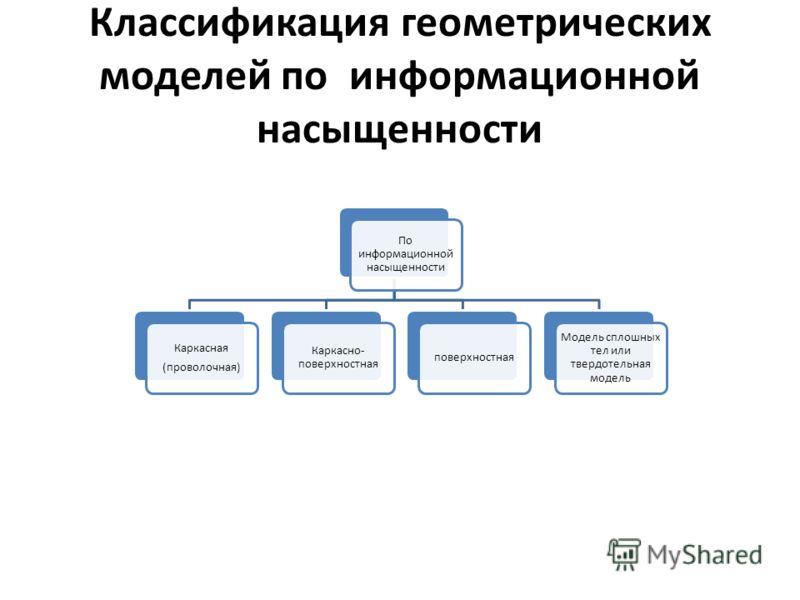 Классификация геометрических моделей по информационной насыщенности По информационной насыщенности Каркасная (проволочная) Каркасно- поверхностная поверхностная Модель сплошных тел или твердотельная модель