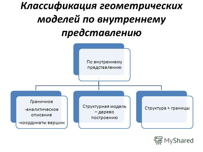 Классификация геометрических моделей по внутреннему представлению По внутреннему представлению Граничное -аналитическое описание -координаты вершин Структурная модель – дерево построению Структура + границы