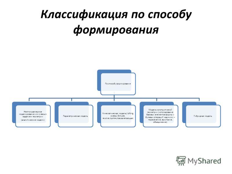 Классификация по способу формирования По способу формирования Жестко-размерное моделирование или с явным заданием геометрии (аналитические модели) Параметрическая модель Кинематическая модель( lofting, sweep, Extrude, revolve,протянутая,заметающая) М
