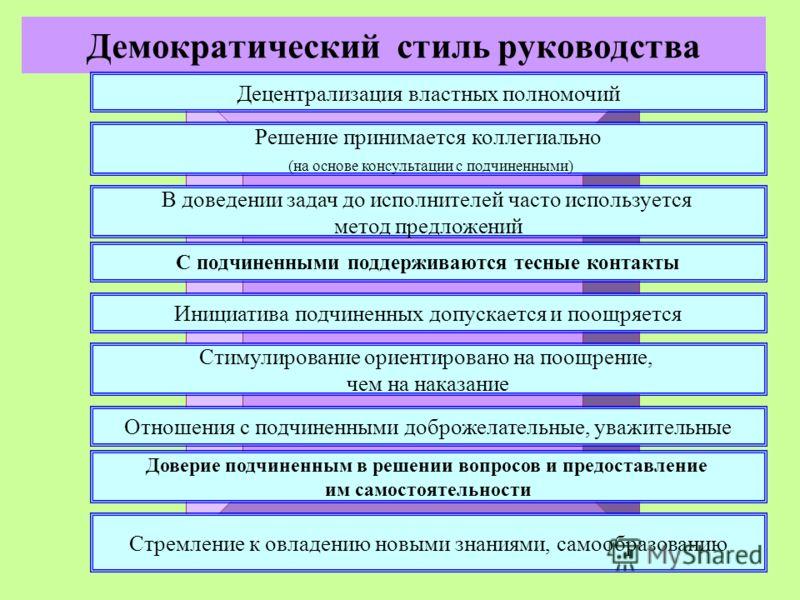 14 Демократический стиль руководства Децентрализация властных полномочий Решение принимается коллегиально (на основе консультации с подчиненными) Стимулирование ориентировано на поощрение, чем на наказание Инициатива подчиненных допускается и поощряе