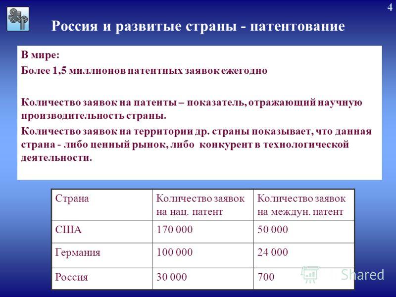4 Россия и развитые страны - патентование В мире: Более 1,5 миллионов патентных заявок ежегодно Количество заявок на патенты – показатель, отражающий научную производительность страны. Количество заявок на территории др. страны показывает, что данная