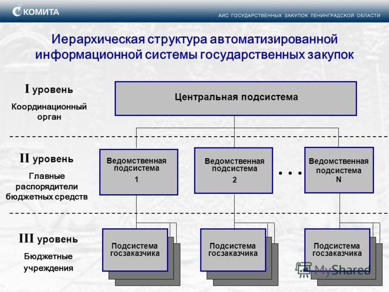 Центральная подсистема Иерархическая структура автоматизированной информационной системы государственных закупок I уровень Координационный орган II уровень Главные распорядители бюджетных средств III уровень Бюджетные учреждения... Ведомственная подс