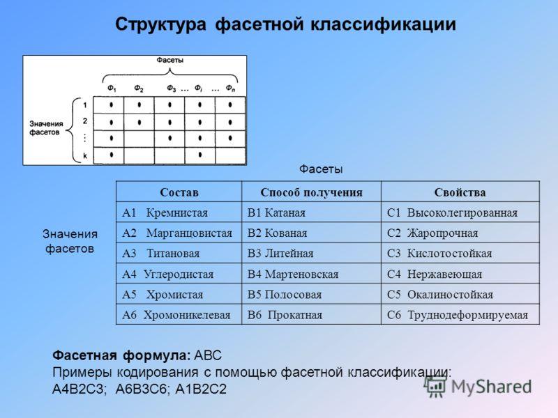 Структура фасетной классификации СоставСпособ полученияСвойства А1 КремнистаяВ1 КатанаяС1 Высоколегированная А2 МарганцовистаяВ2 КованаяС2 Жаропрочная А3 ТитановаяВ3 ЛитейнаяС3 Кислотостойкая А4 УглеродистаяВ4 МартеновскаяС4 Нержавеющая А5 ХромистаяВ