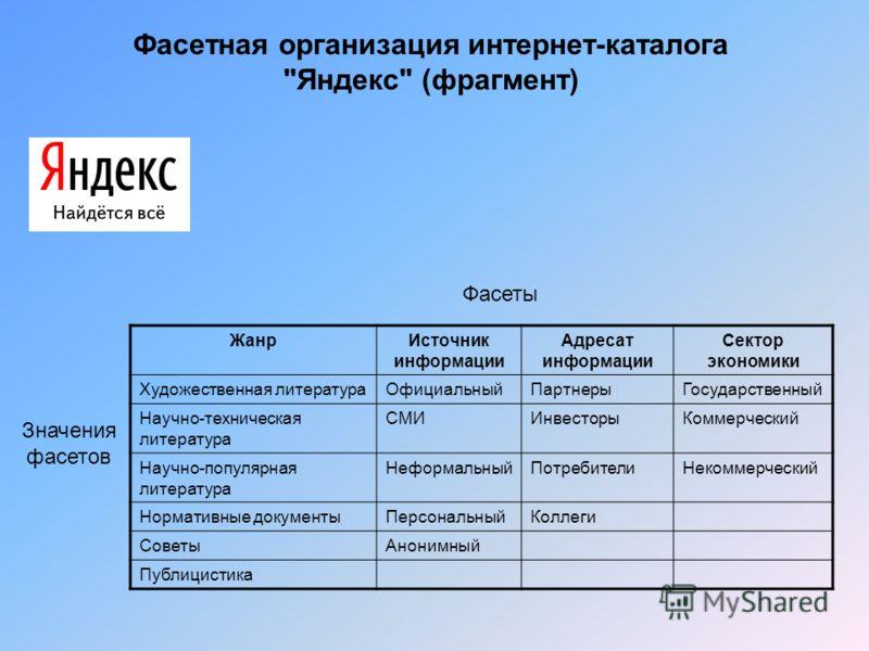 Фасетная организация интернет-каталога