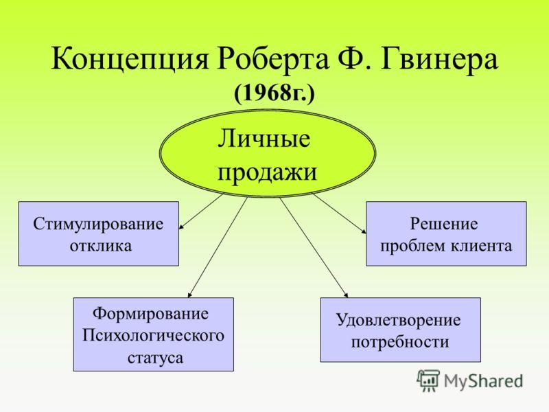Концепция Ф. Котлера Личные продажи Реализация товара Увеличение прибыли покупателя Решение проблем клиента